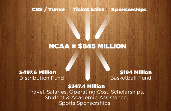 ncaa-march-madness-money-distribution