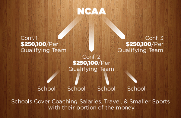 ncaa-conference-march-madness-money