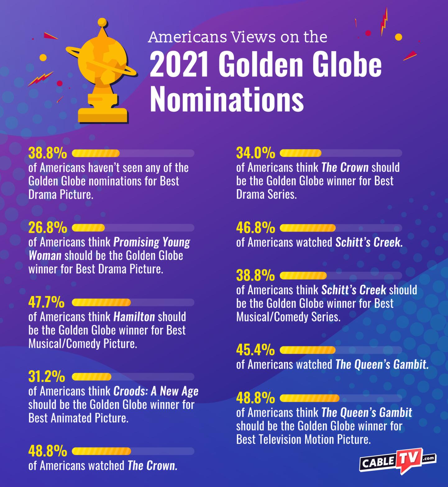 CTV Golden Globes Survey