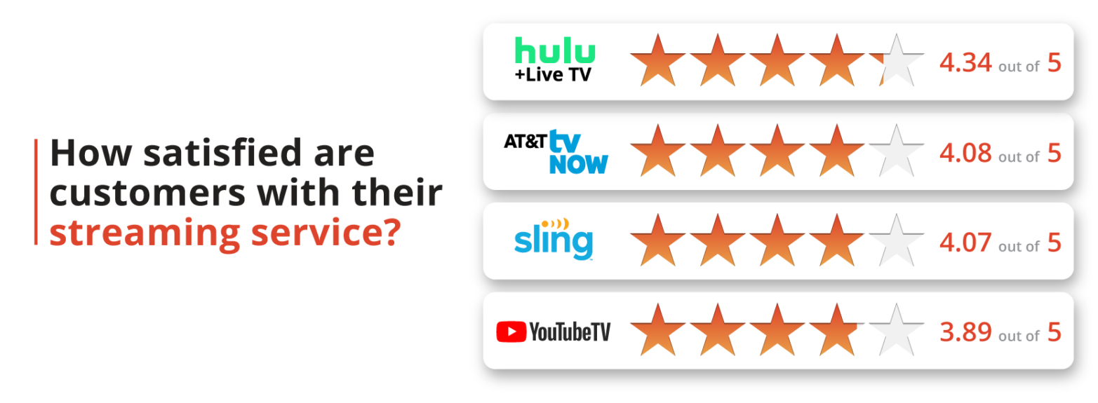 How satisfied are customers with their streaming service?