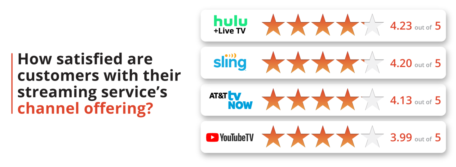 How satisfied are customers with their streaming service's channel offering?