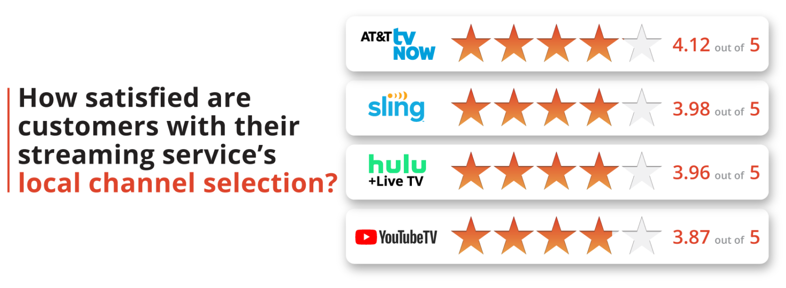 How satisfied are customers with their streaming service's local channel selection?