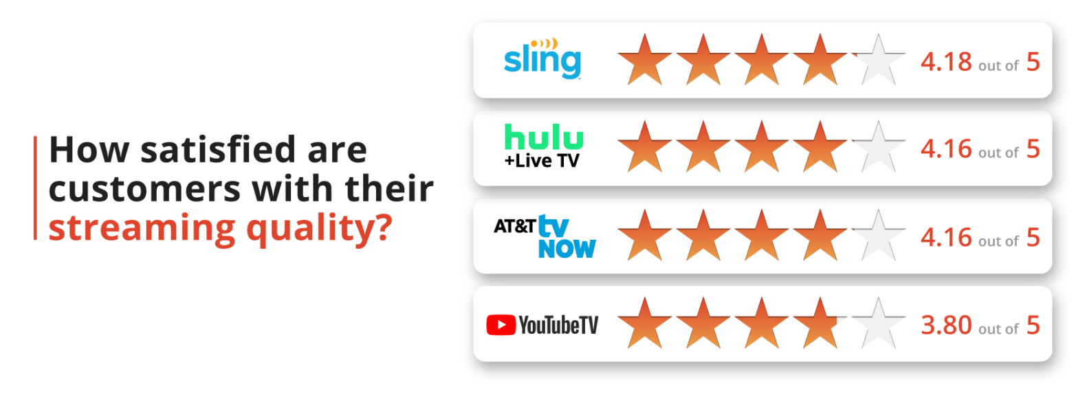 How satisfied are customers with their streaming quality?