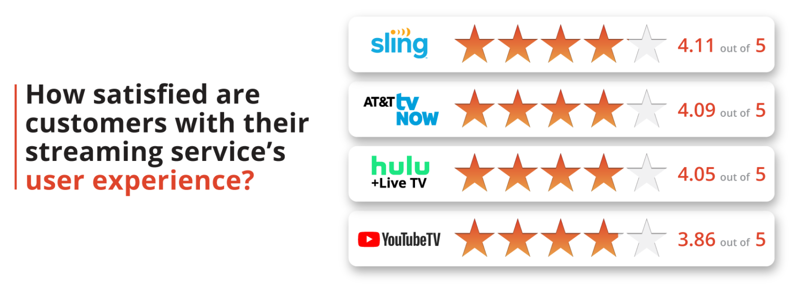 How satisfied are customers with their streaming service's user experience?