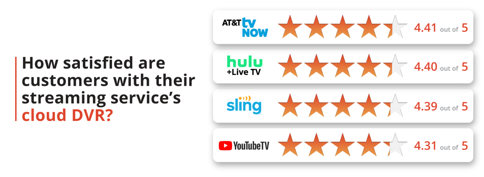 How satisfied are customers with their streaming service's cloud DVR?
