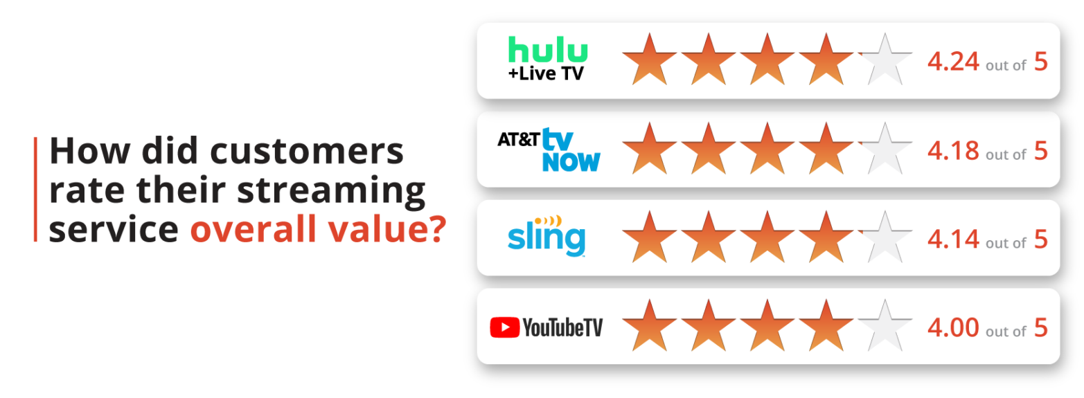 How did customers rate their streaming service's overall value?