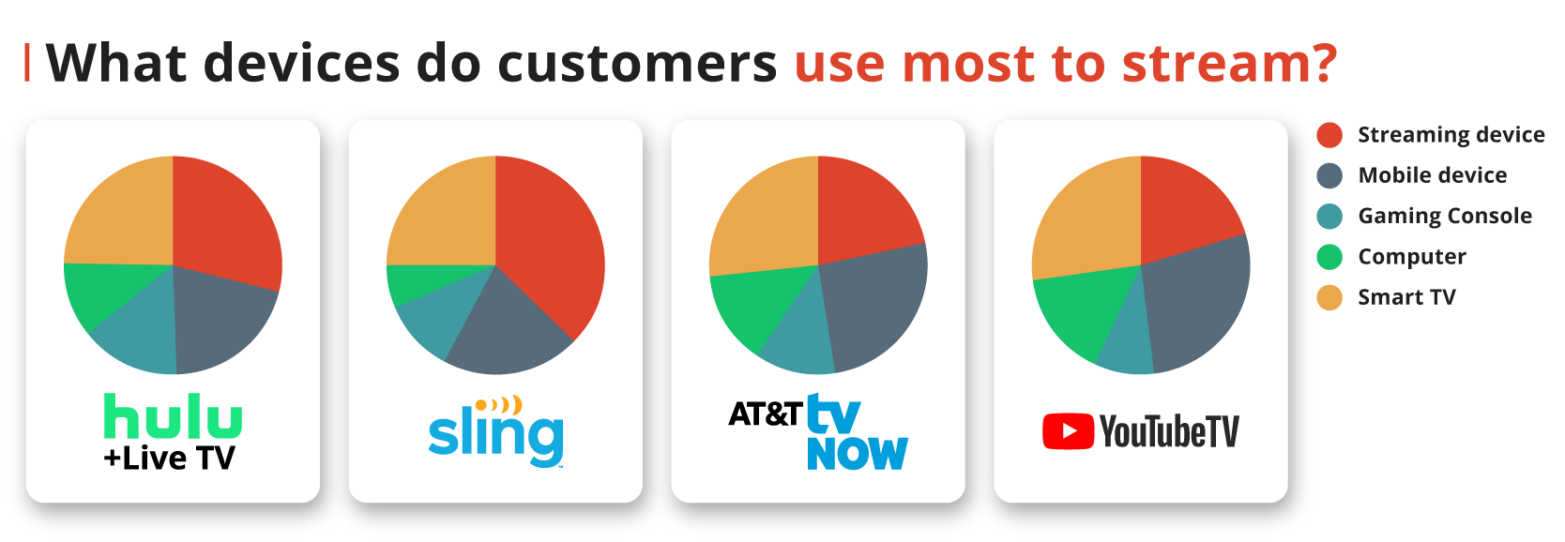 What devices do customers use most to stream?