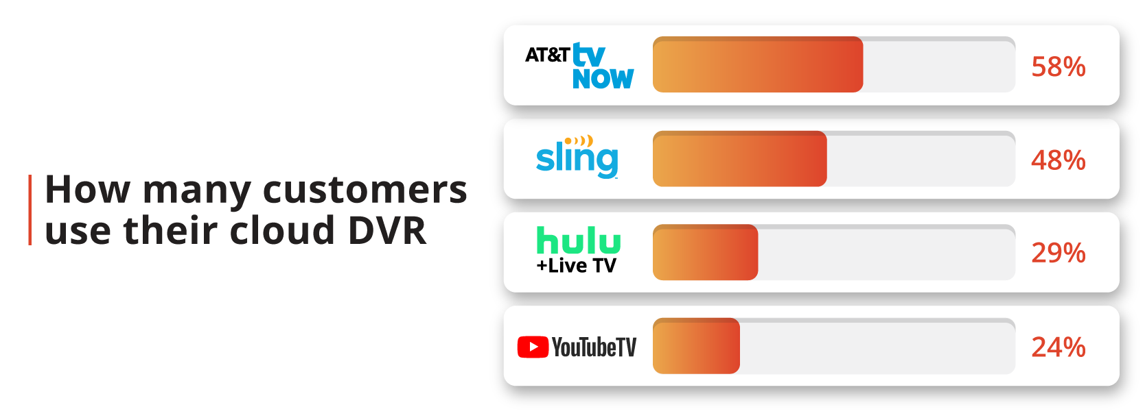 How many customers use their cloud DVR?