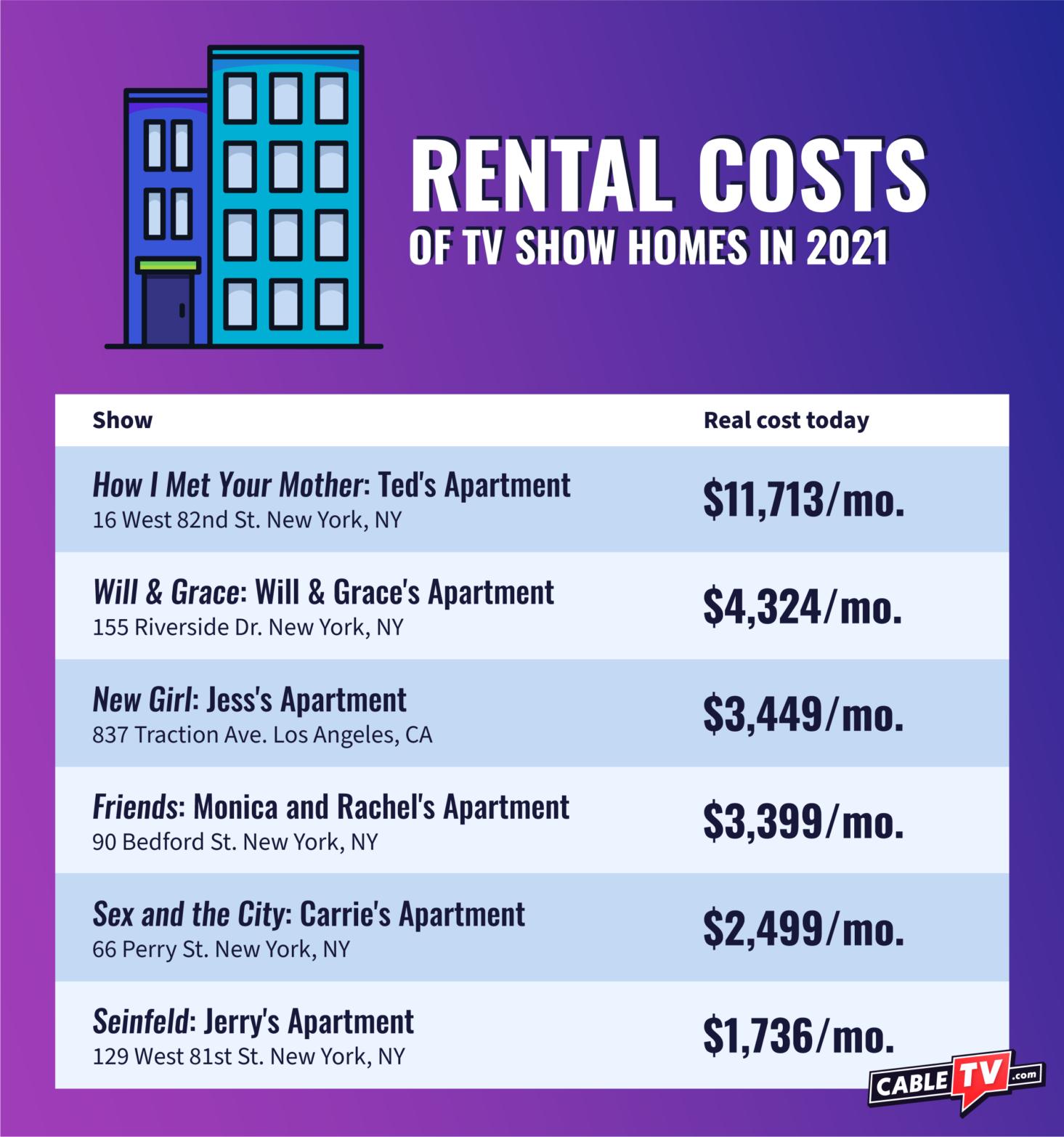 tv-show-homes-rental-cost