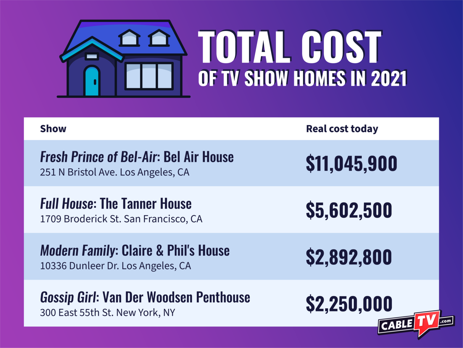 expensive-tv-homes-total-cost