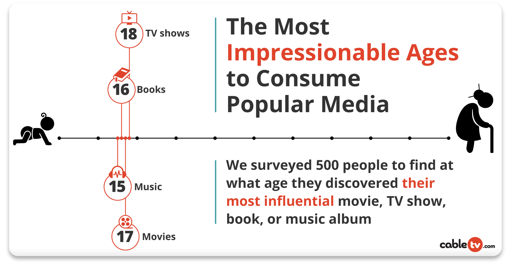 The Most Impressionable Ages to Consume Popular Media