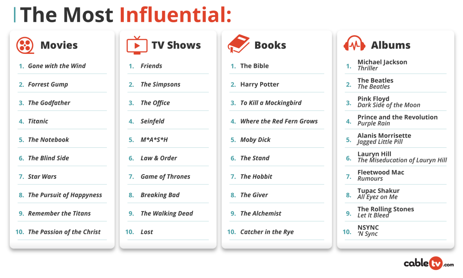 The Most Influential Movies, TV Shows, Books, Albums