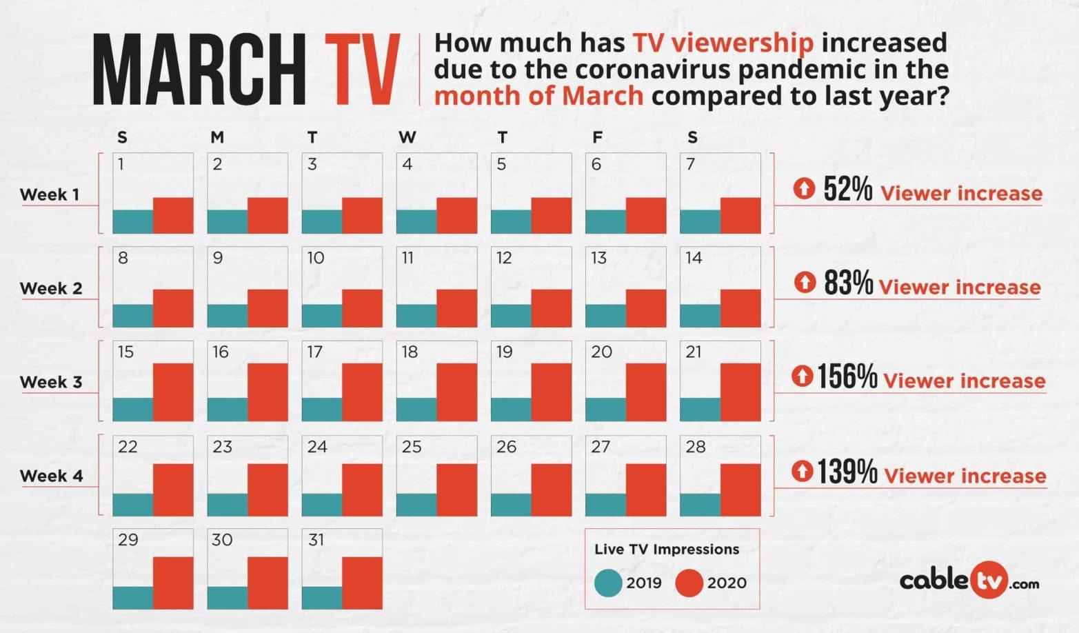 ctv-march-tv-viewship-graph