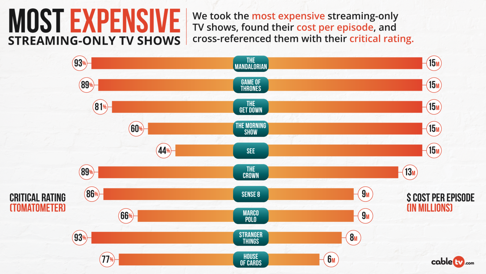 Best Tv Streaming Services For 2021 Cabletv Com