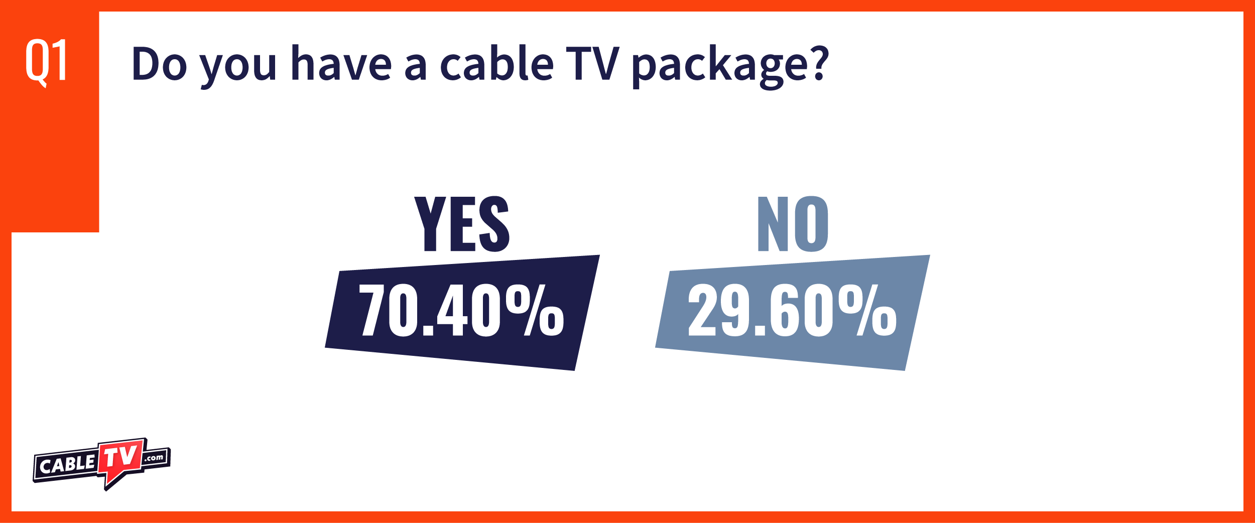 CTV State of Cable Question 1