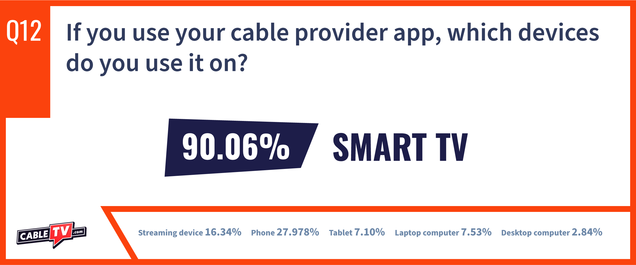 CTV State of Cable Question 12