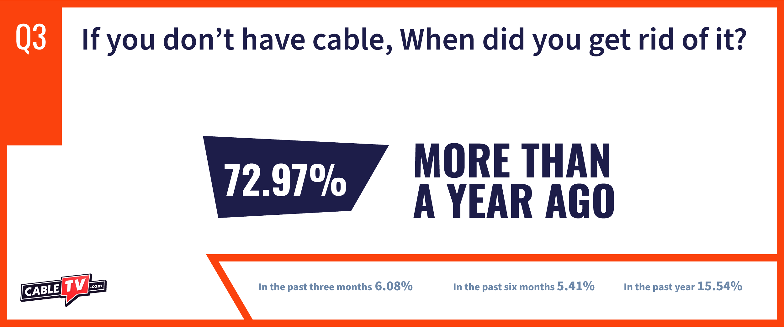 CTV State of Cable Question 3