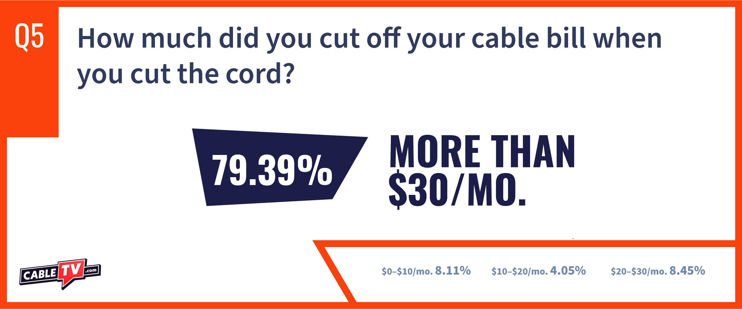 CTV State of Cable Report Question 5