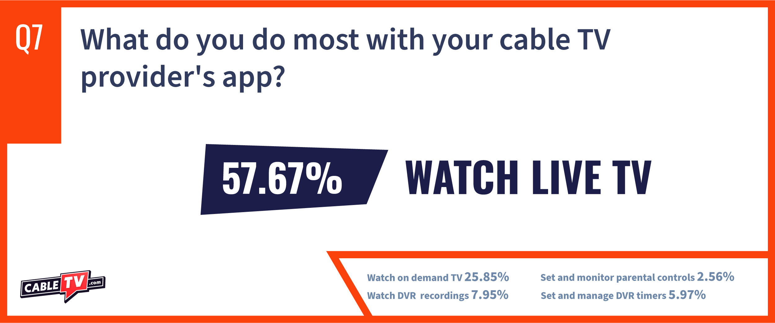 CTV State of Cable Report Question 7