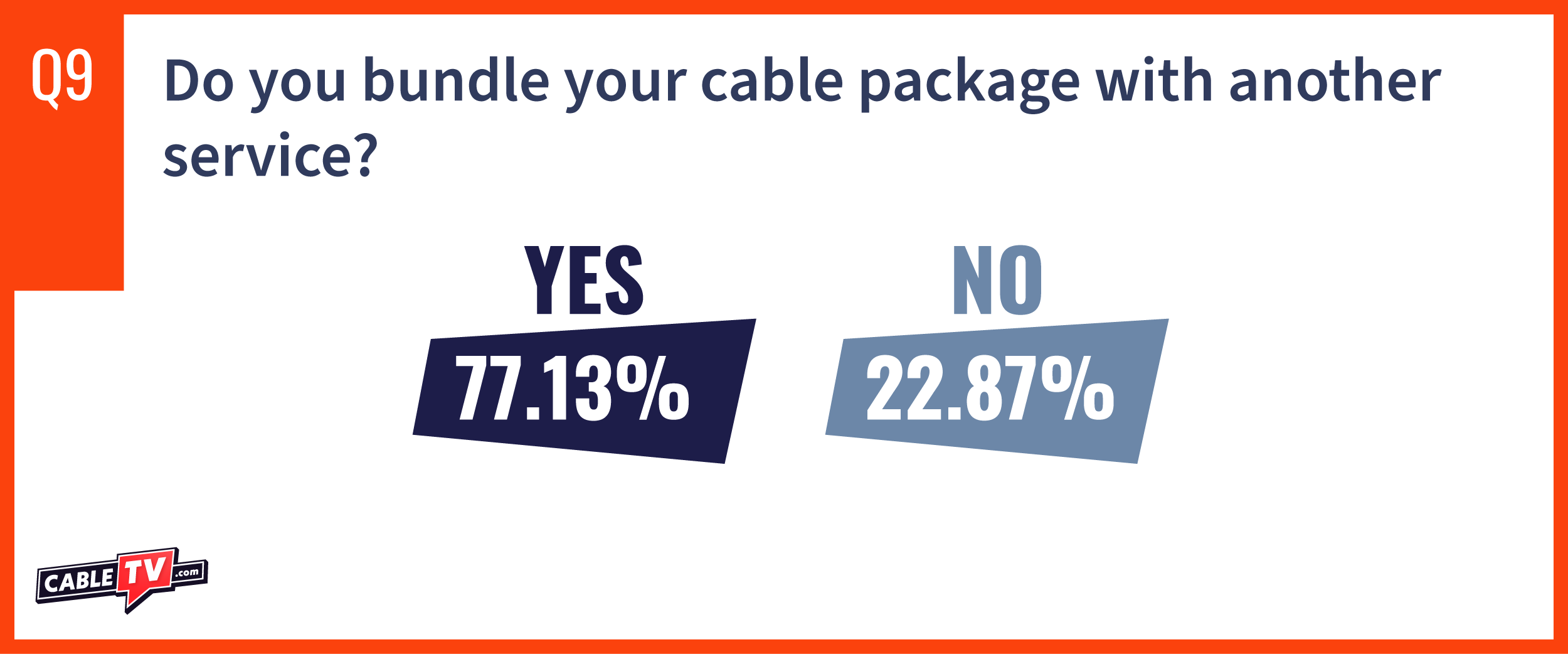 CTV State of Cable question 9