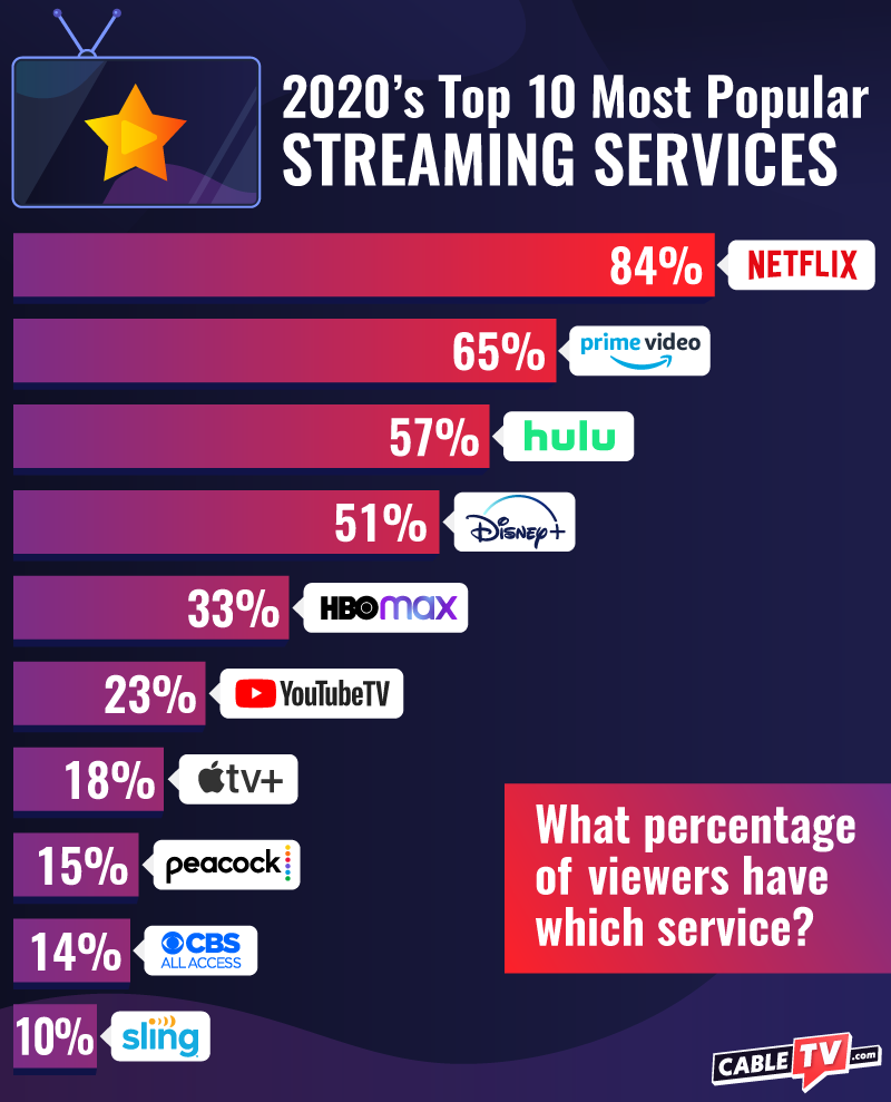 CTV Top Streaming Services