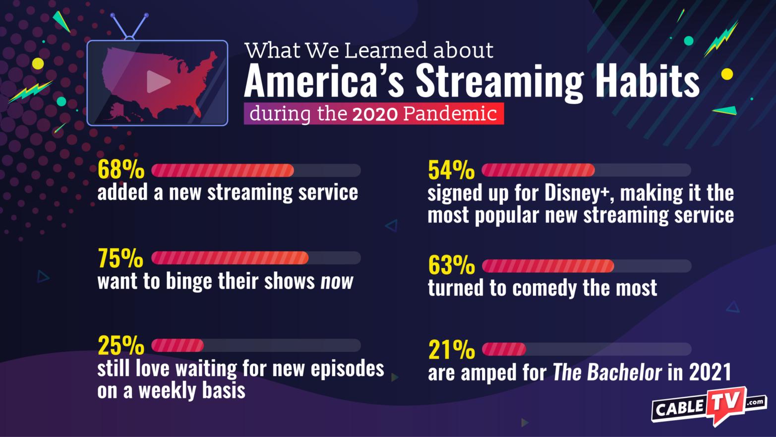 CTV America's Streaming Habits
