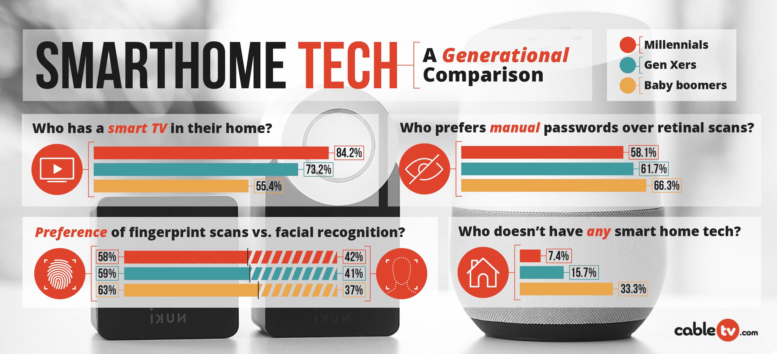 Smarthome Tech in America | Cabletv.com
