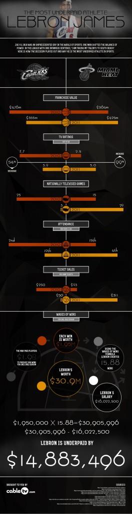 Lebron James Infographic on Salary