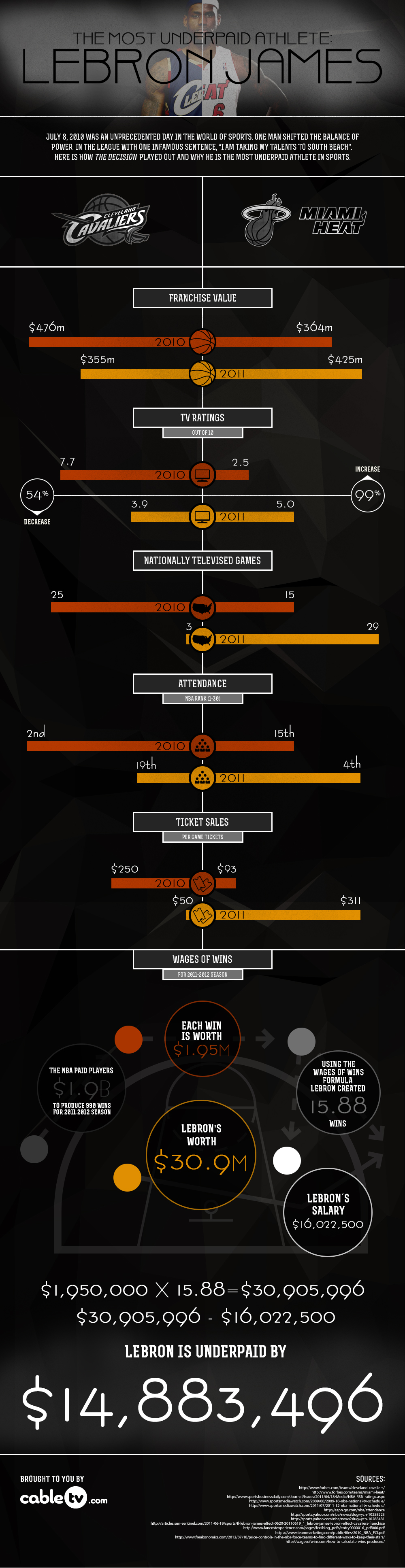 Lebron James Infographic on Salary
