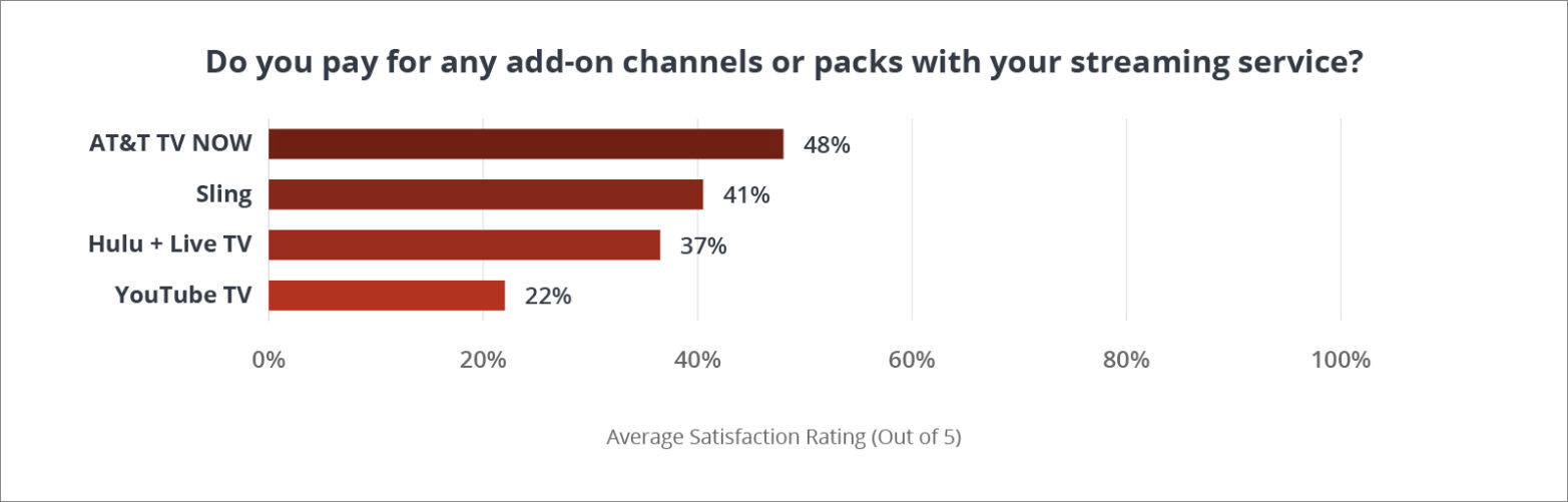 Do you pay for any add-on channels or packs with your streaming service?