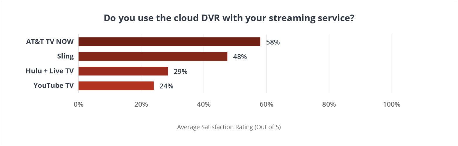Do you use the cloud DVR with your streaming service?