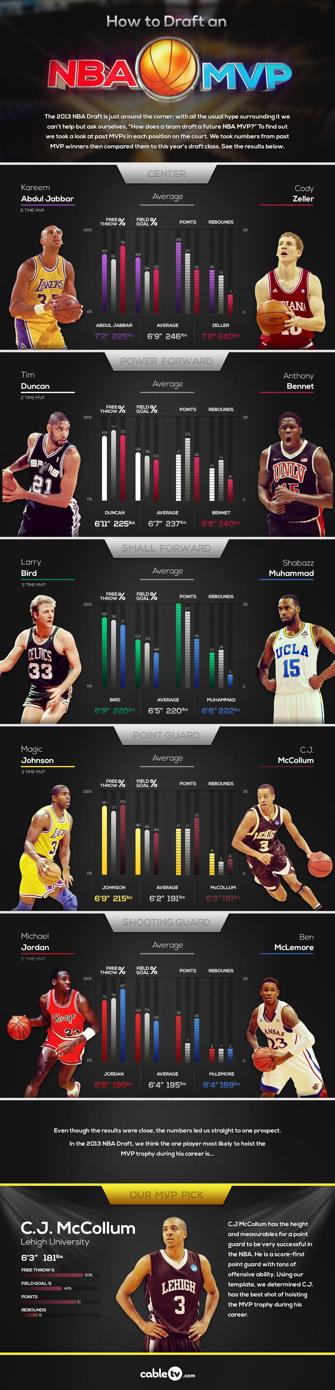 How to Draft an NBA MVP
