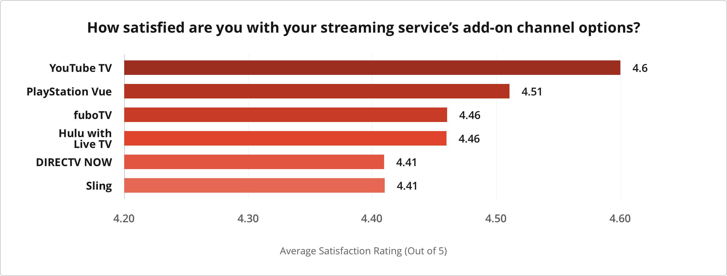 2019 Streaming TV Customer Satisfaction Survey | CableTV com