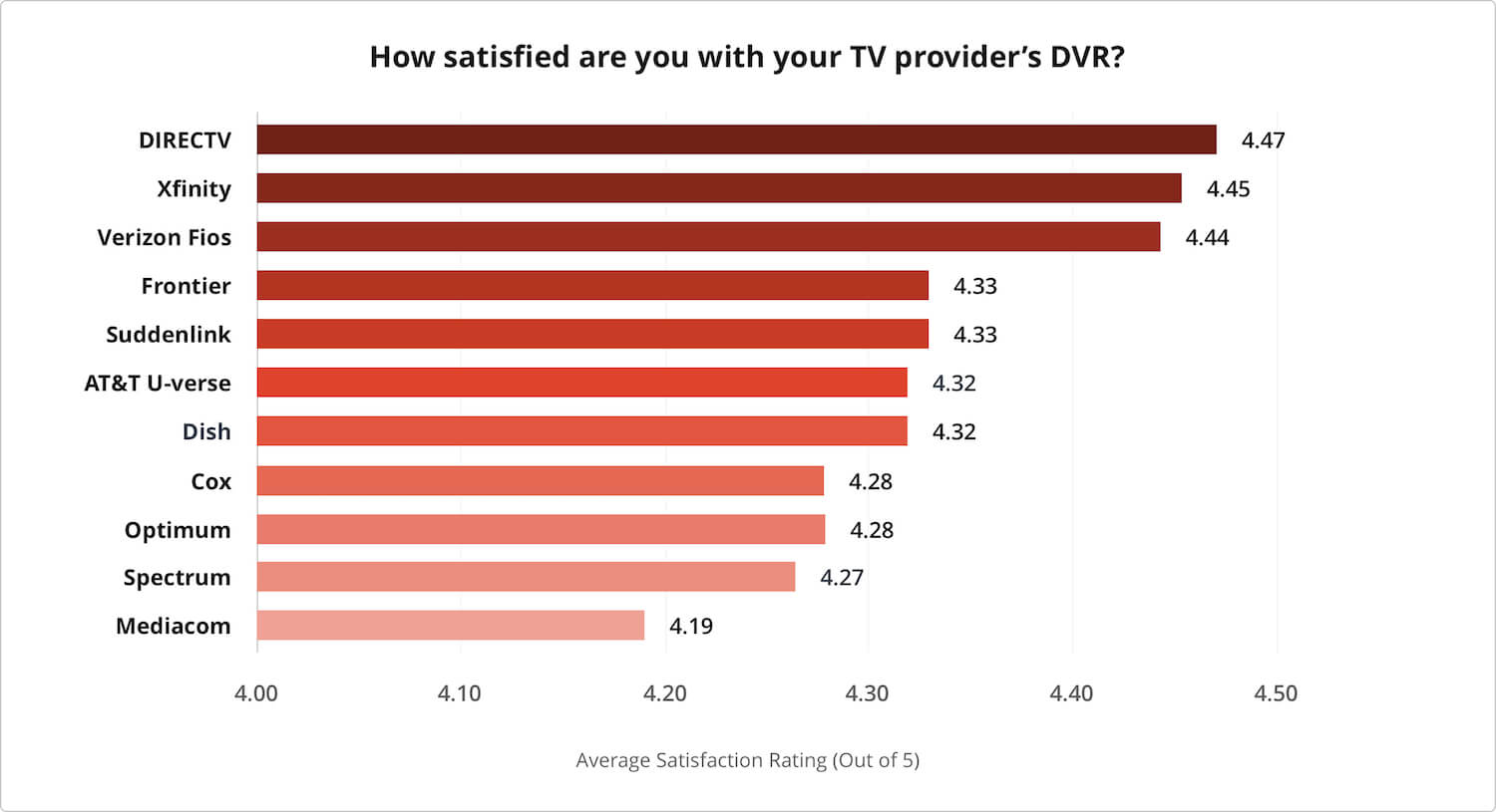 2019's Best TV Providers in Customer Satisfaction | CableTV com