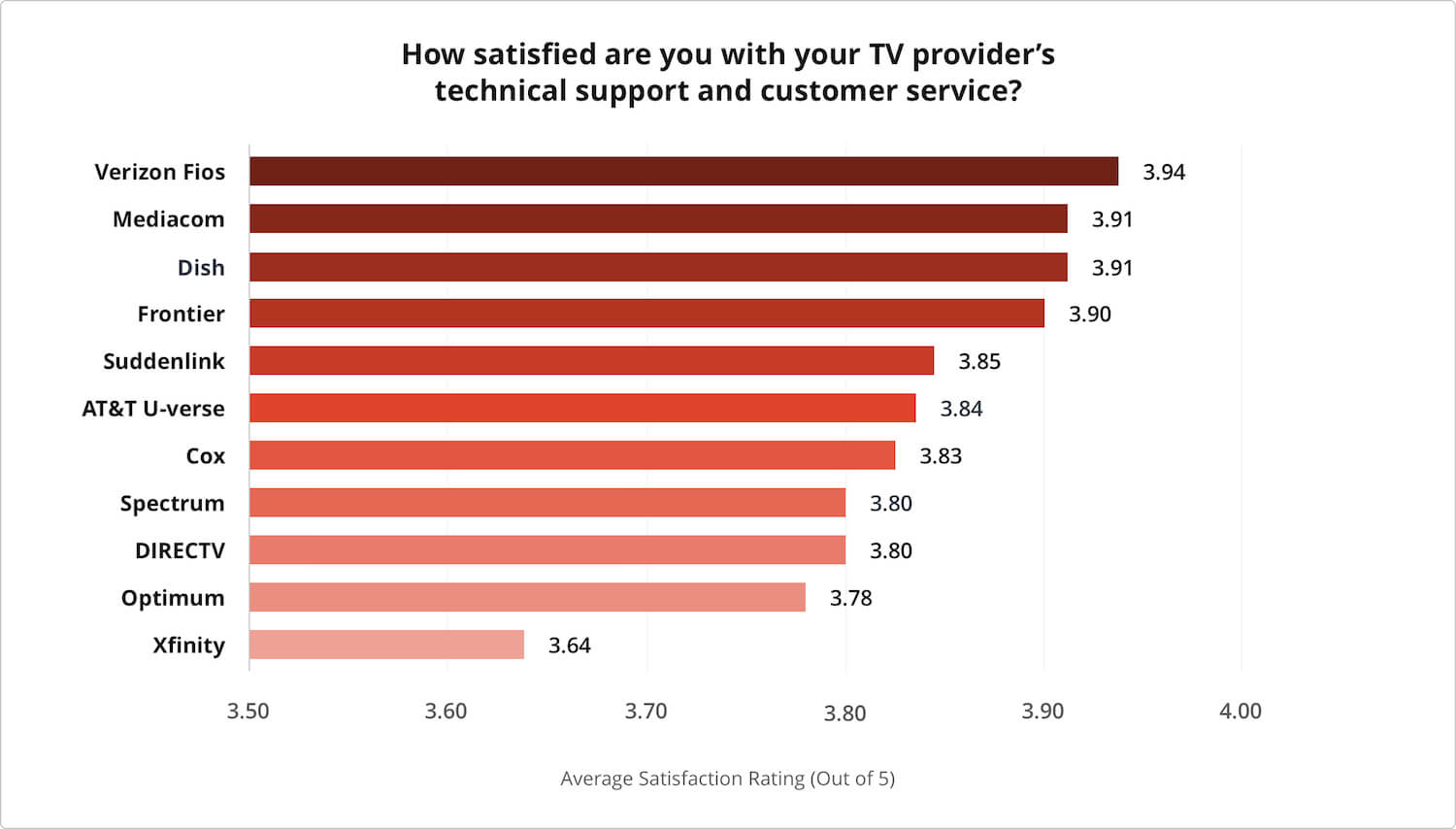 Tv Service Providers >> 2019 S Best Tv Providers In Customer Satisfaction Cabletv Com