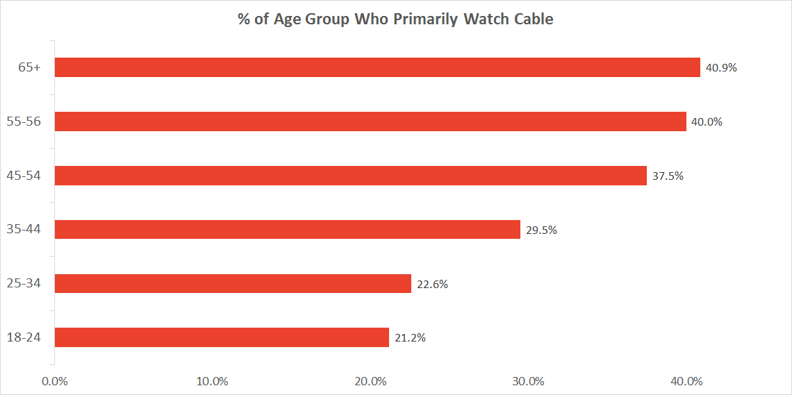 Graph of people who primarily watch TV with cable by age