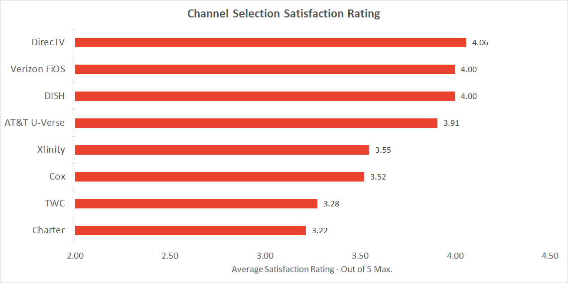 Graph of TV package channel satisfaction rating