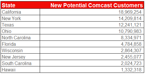 comcast-new-customers-top-10