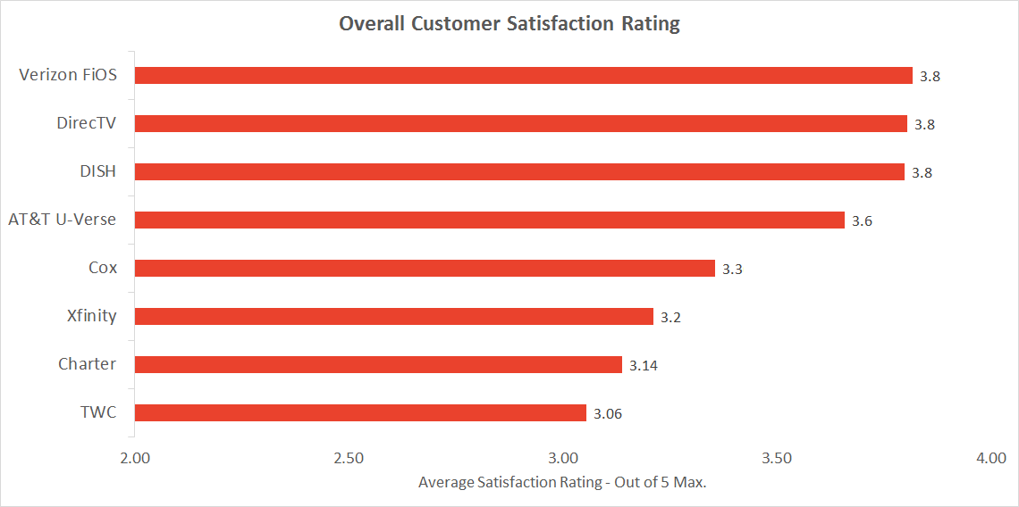 Graph of overall satisfaction: Verizon FiOS vs DirecTV vs DISH vs AT&T U-verse vs Cox vs Comcast Xfinity vs Charter vs Time Warner Cable