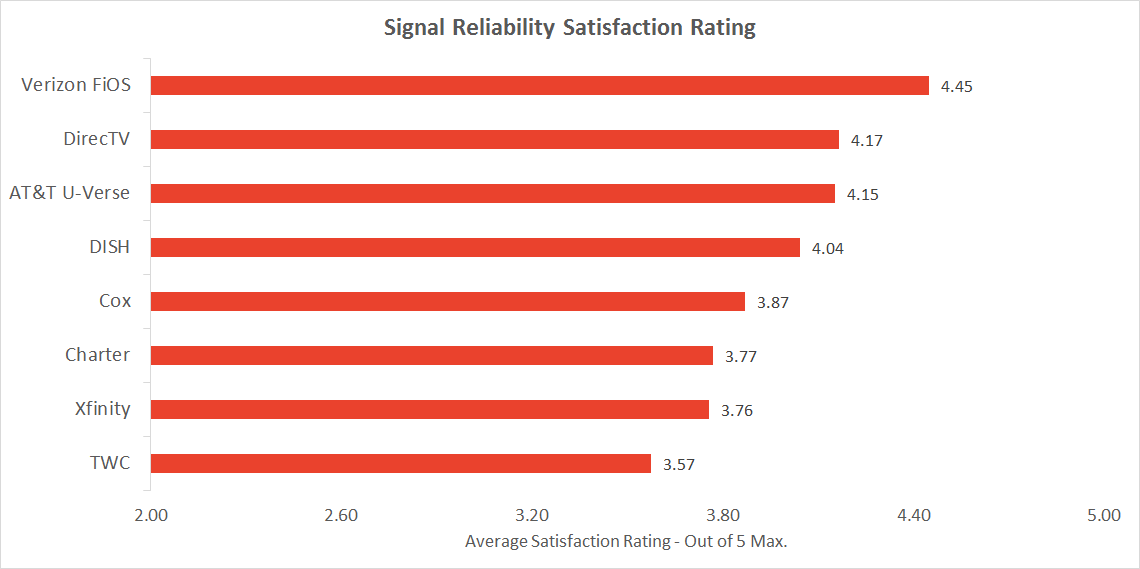 Graph of TV provider reliability satisfaction rating