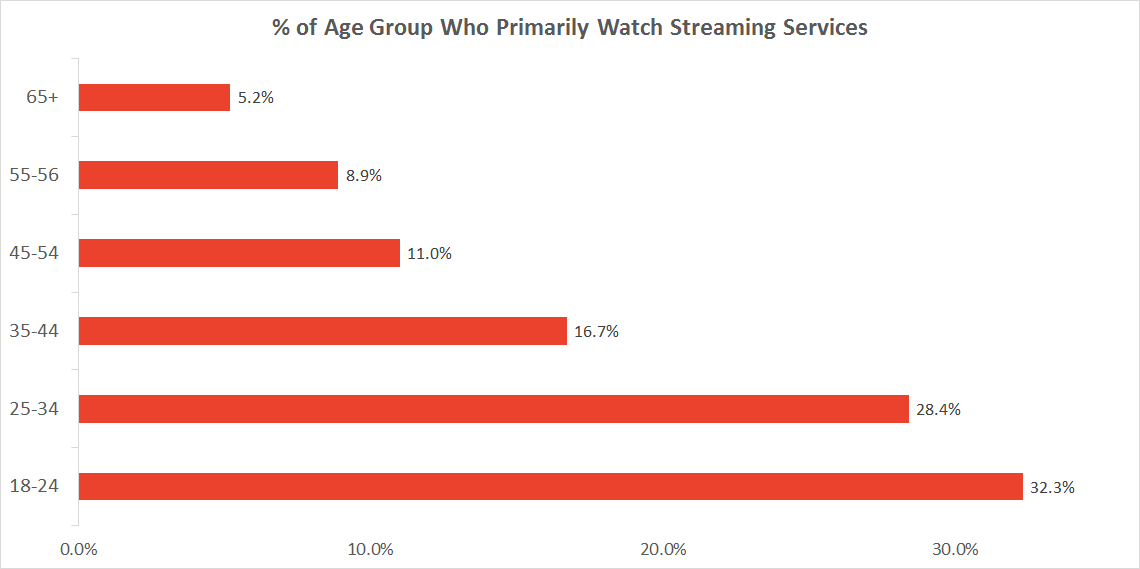 Graph of people who primarily watch TV with streaming services by age