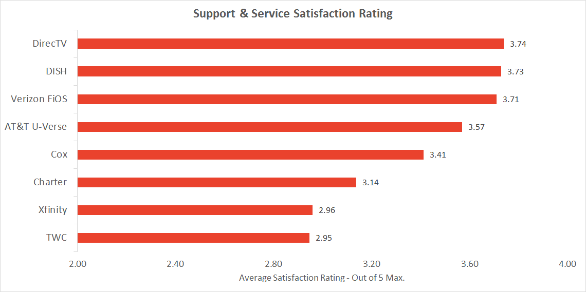 Graph of TV provider customer service and technical support satisfaction rating
